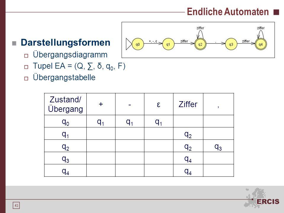 42 Endliche Automaten Definition EA = (Q,, δ, q 0, F) Q: endliche Menge von Zuständen : endliche Menge von Eingabesymbolen δ: Q × Q Übergangsfunktione
