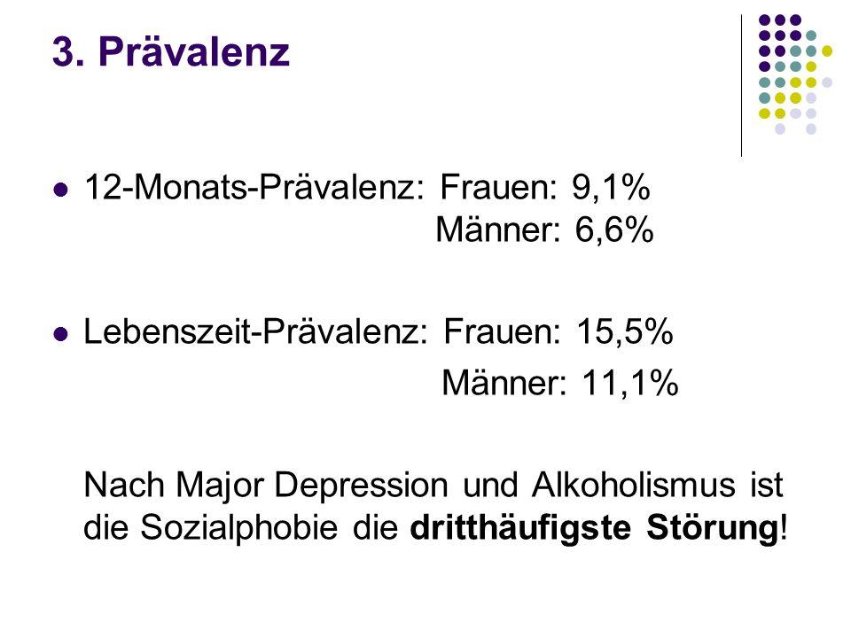 3. Prävalenz 12-Monats-Prävalenz: Frauen: 9,1% Männer: 6,6% Lebenszeit-Prävalenz: Frauen: 15,5% Männer: 11,1% Nach Major Depression und Alkoholismus i
