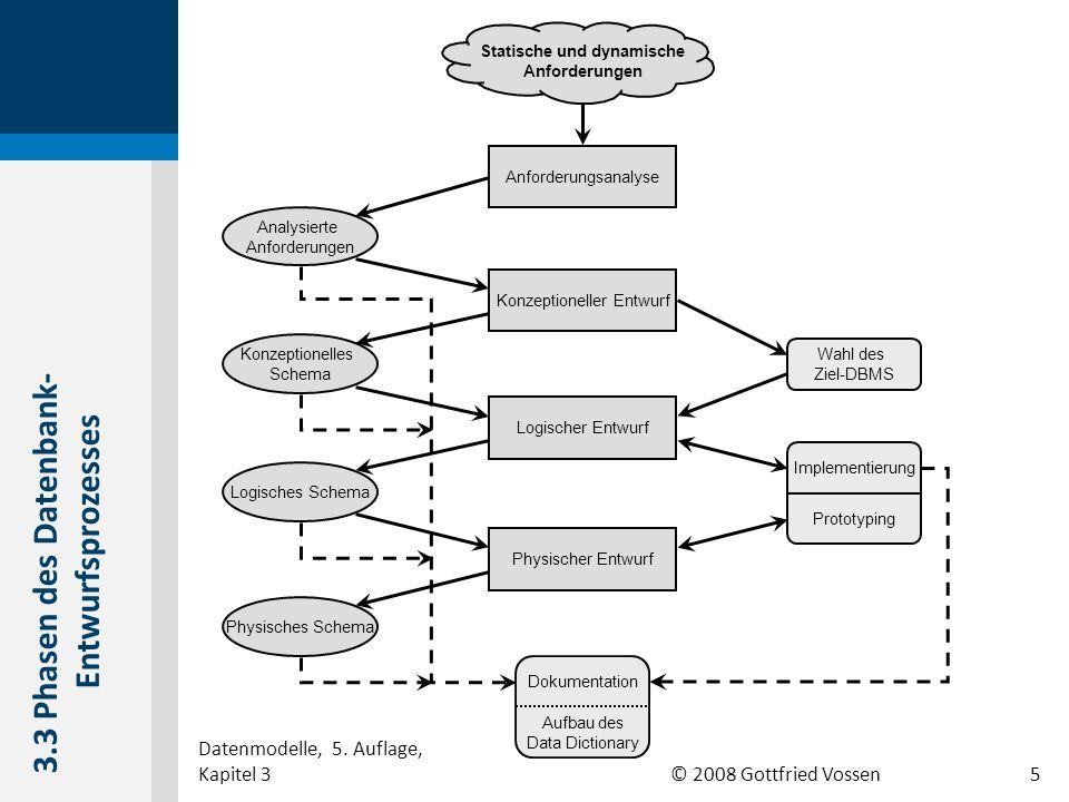 © 2008 Gottfried Vossen Anforderungsanalyse Analysierte Anforderungen Konzeptionelles Schema Logisches Schema Physisches Schema Wahl des Ziel-DBMS Sta