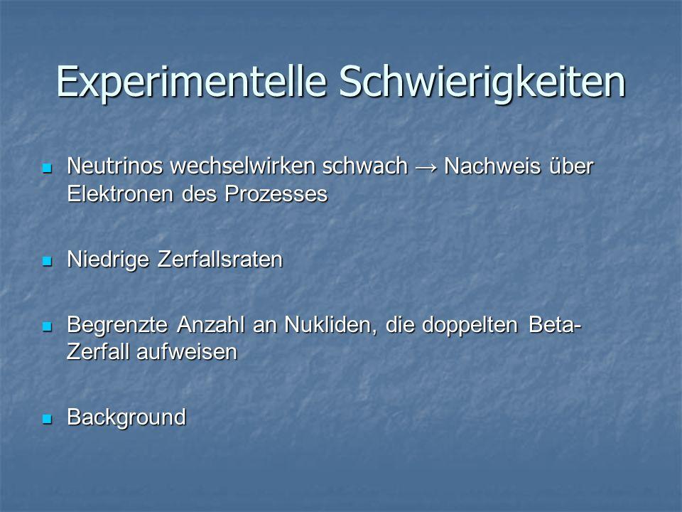 Experimentelle Schwierigkeiten Neutrinos wechselwirken schwach Nachweis über Elektronen des Prozesses Neutrinos wechselwirken schwach Nachweis über Elektronen des Prozesses Niedrige Zerfallsraten Niedrige Zerfallsraten Begrenzte Anzahl an Nukliden, die doppelten Beta- Zerfall aufweisen Begrenzte Anzahl an Nukliden, die doppelten Beta- Zerfall aufweisen Background Background