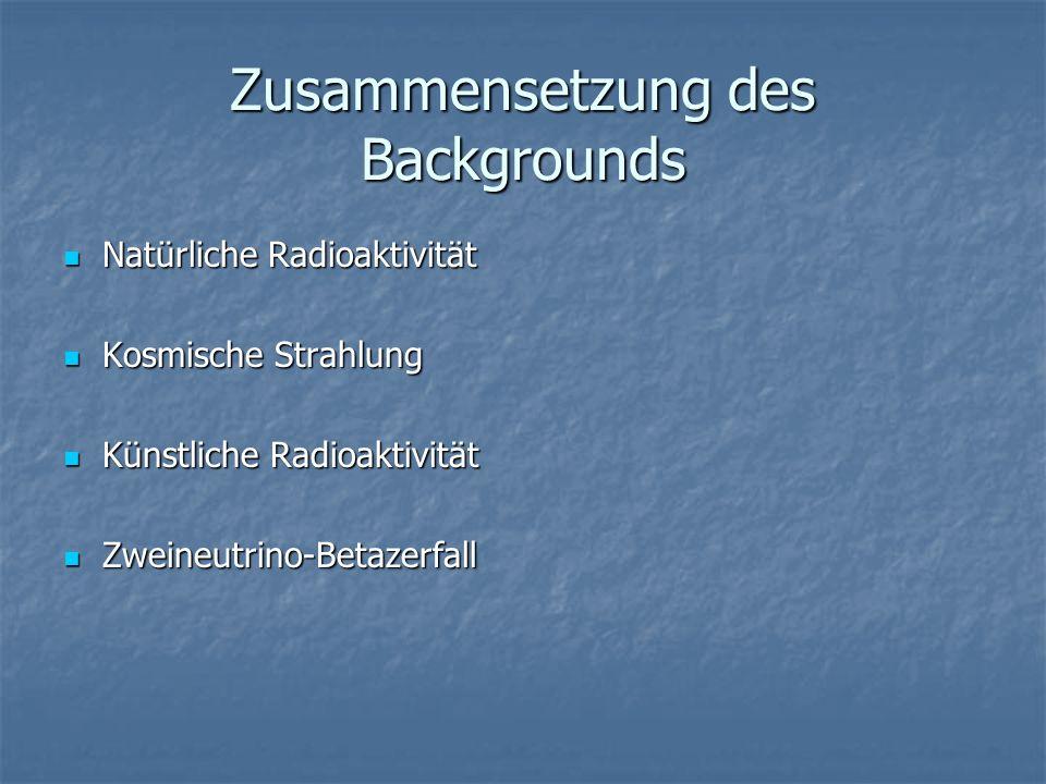 Zusammensetzung des Backgrounds Natürliche Radioaktivität Natürliche Radioaktivität Kosmische Strahlung Kosmische Strahlung Künstliche Radioaktivität Künstliche Radioaktivität Zweineutrino-Betazerfall Zweineutrino-Betazerfall