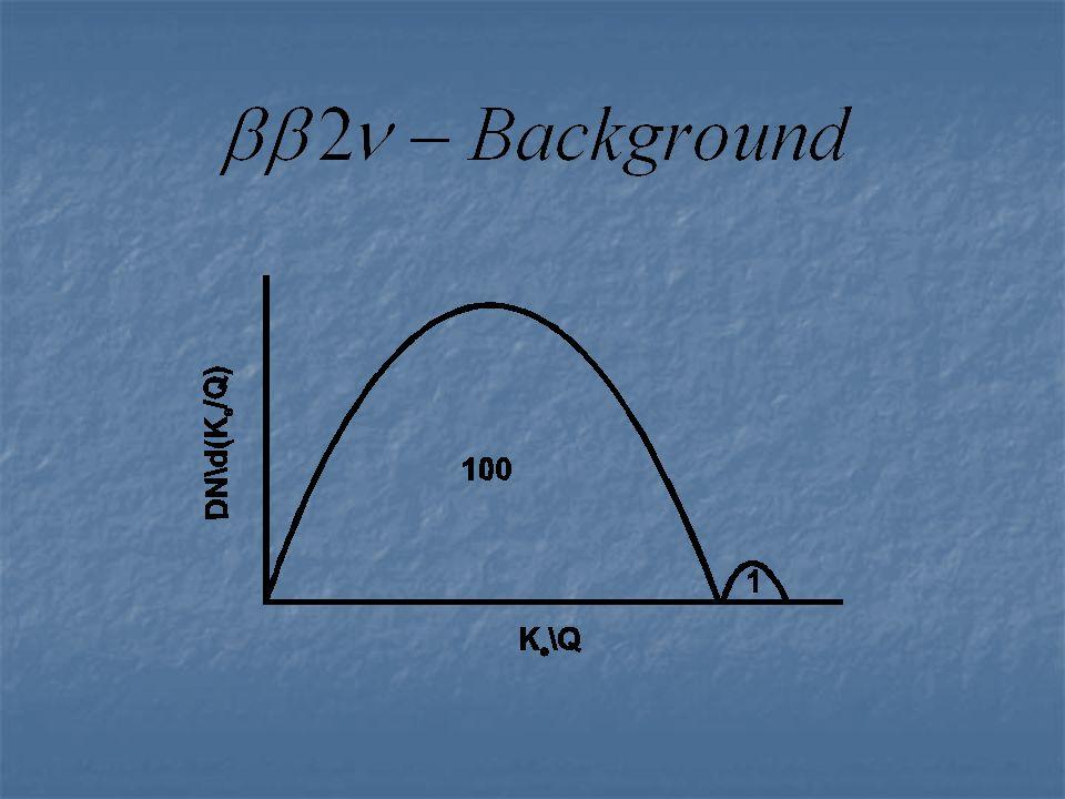 Minimierung des Backgrounds Chemische und physikalische Säuberung der Materialien Chemische und physikalische Säuberung der Materialien Ausfrieren von Radon Ausfrieren von Radon Untergrundlaboratorien Untergrundlaboratorien Abschirmung des Detektors Abschirmung des Detektors