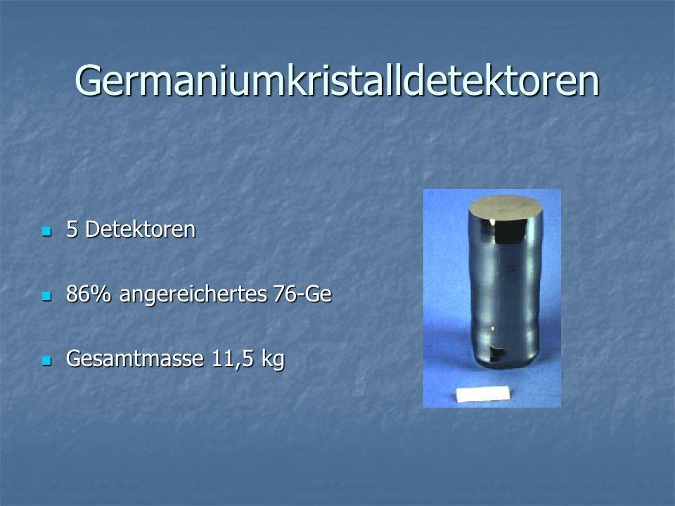 Germaniumkristalldetektoren 5 Detektoren 5 Detektoren 86% angereichertes 76-Ge 86% angereichertes 76-Ge Gesamtmasse 11,5 kg Gesamtmasse 11,5 kg