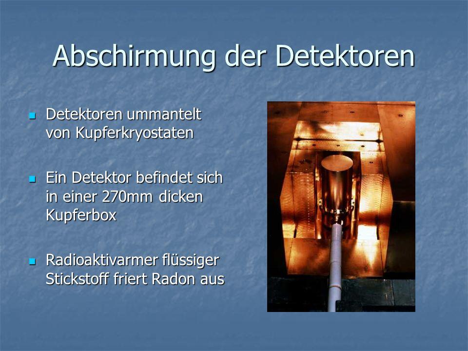 Abschirmung der Detektoren Detektoren ummantelt von Kupferkryostaten Detektoren ummantelt von Kupferkryostaten Ein Detektor befindet sich in einer 270mm dicken Kupferbox Ein Detektor befindet sich in einer 270mm dicken Kupferbox Radioaktivarmer flüssiger Stickstoff friert Radon aus Radioaktivarmer flüssiger Stickstoff friert Radon aus