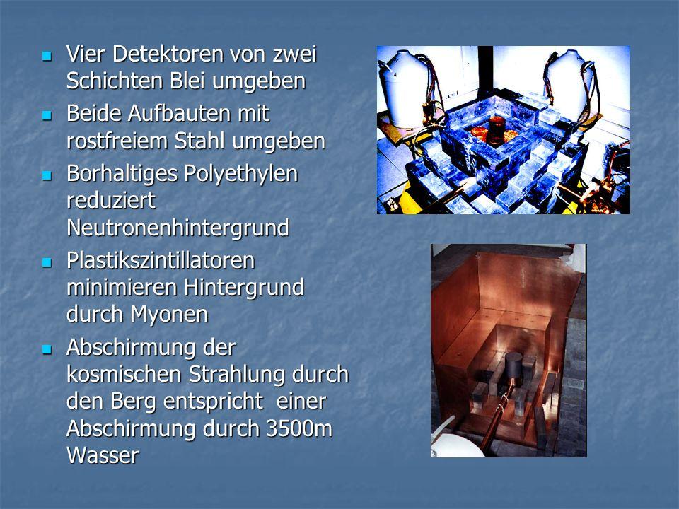 Vier Detektoren von zwei Schichten Blei umgeben Vier Detektoren von zwei Schichten Blei umgeben Beide Aufbauten mit rostfreiem Stahl umgeben Beide Aufbauten mit rostfreiem Stahl umgeben Borhaltiges Polyethylen reduziert Neutronenhintergrund Borhaltiges Polyethylen reduziert Neutronenhintergrund Plastikszintillatoren minimieren Hintergrund durch Myonen Plastikszintillatoren minimieren Hintergrund durch Myonen Abschirmung der kosmischen Strahlung durch den Berg entspricht einer Abschirmung durch 3500m Wasser Abschirmung der kosmischen Strahlung durch den Berg entspricht einer Abschirmung durch 3500m Wasser