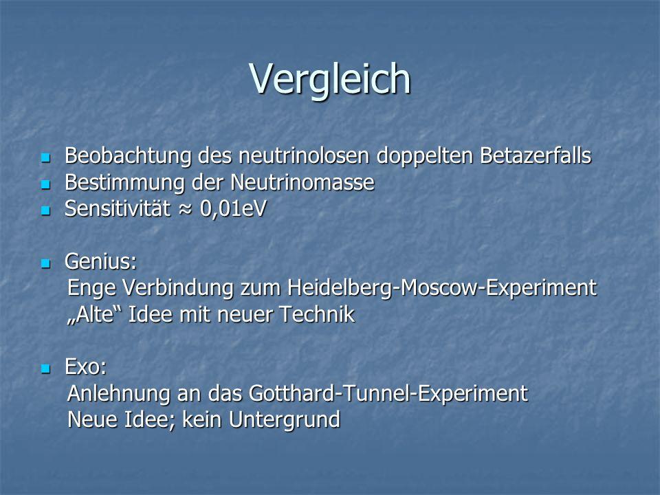 Vergleich Beobachtung des neutrinolosen doppelten Betazerfalls Beobachtung des neutrinolosen doppelten Betazerfalls Bestimmung der Neutrinomasse Bestimmung der Neutrinomasse Sensitivität 0,01eV Sensitivität 0,01eV Genius: Genius: Enge Verbindung zum Heidelberg-Moscow-Experiment Enge Verbindung zum Heidelberg-Moscow-Experiment Alte Idee mit neuer Technik Alte Idee mit neuer Technik Exo: Exo: Anlehnung an das Gotthard-Tunnel-Experiment Anlehnung an das Gotthard-Tunnel-Experiment Neue Idee; kein Untergrund Neue Idee; kein Untergrund