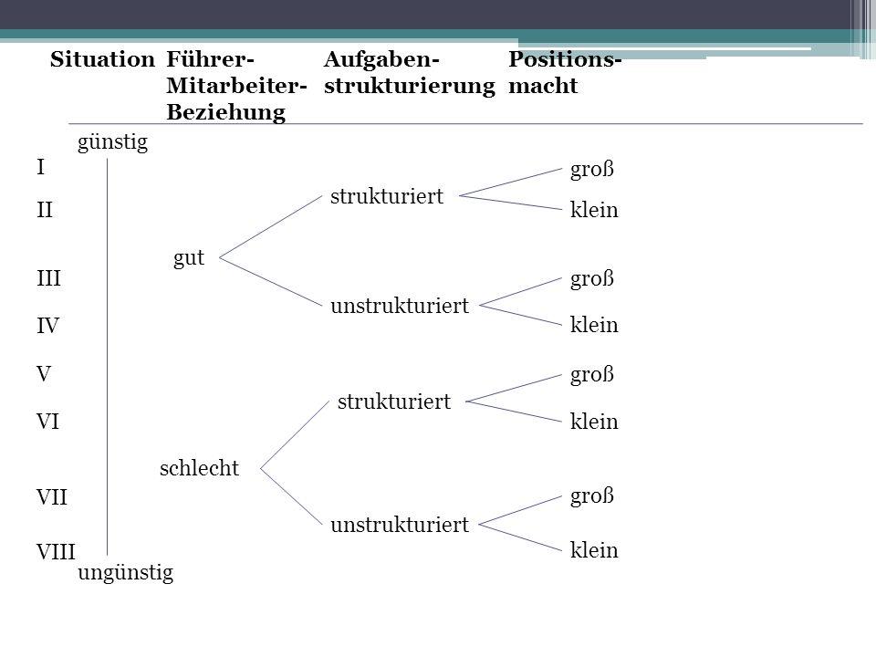 günstig ungünstig gut schlecht strukturiert unstrukturiert klein groß SituationFührer- Mitarbeiter- Beziehung Aufgaben- strukturierung Positions- macht I II III IV V VI VII VIII