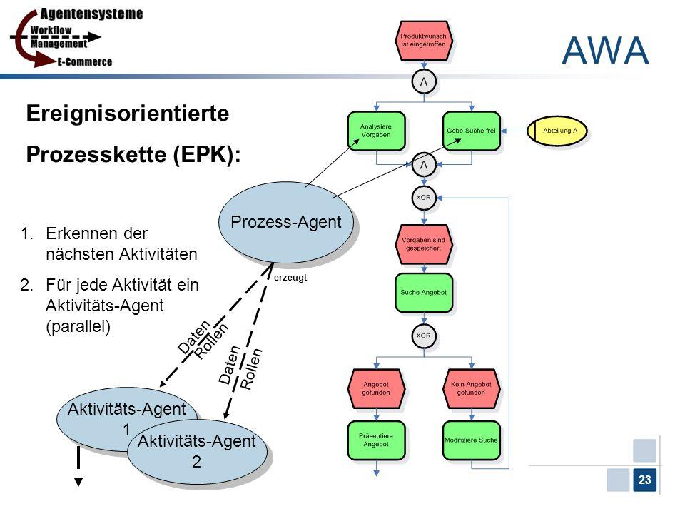 23 Ereignisorientierte Prozesskette (EPK): Prozess-Agent 1.Erkennen der nächsten Aktivitäten 2.Für jede Aktivität ein Aktivitäts-Agent (parallel) Akti