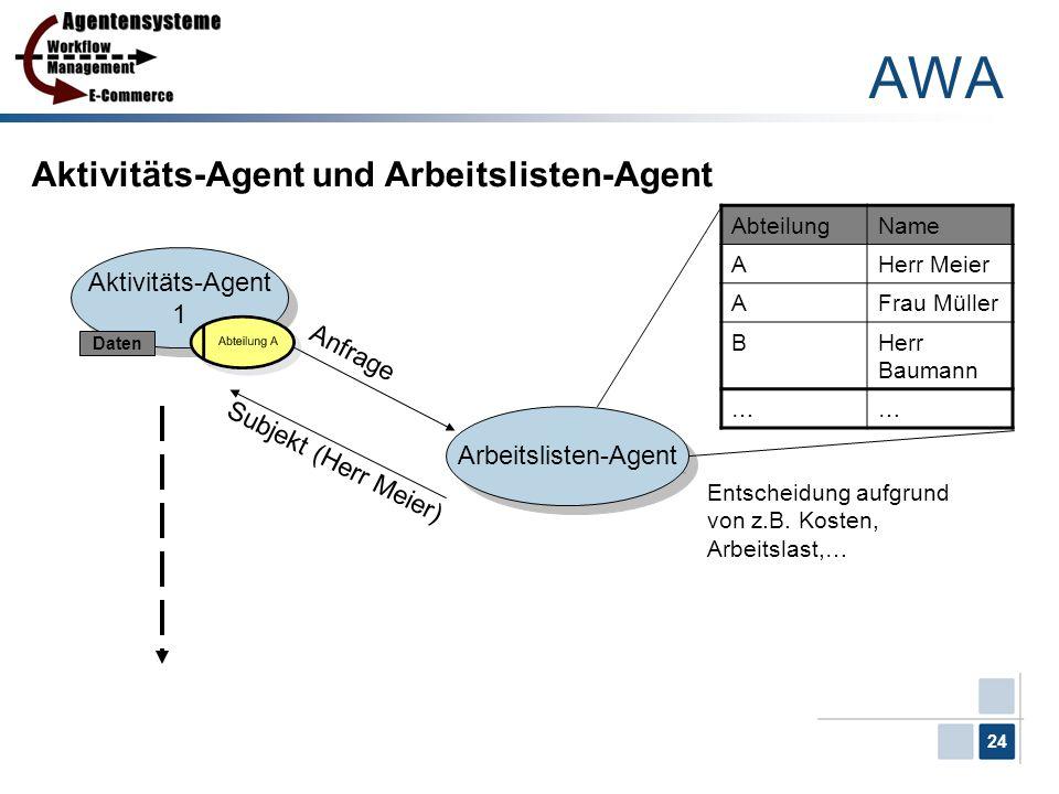 24 Aktivitäts-Agent und Arbeitslisten-Agent Aktivitäts-Agent 1 Aktivitäts-Agent 1 Arbeitslisten-Agent Anfrage Daten AbteilungName AHerr Meier AFrau Mü