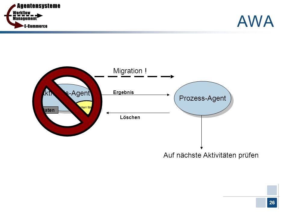 26 Aktivitäts-Agent 1 Aktivitäts-Agent 1 Daten Prozess-Agent Migration ! Ergebnis Löschen Auf nächste Aktivitäten prüfen AWA