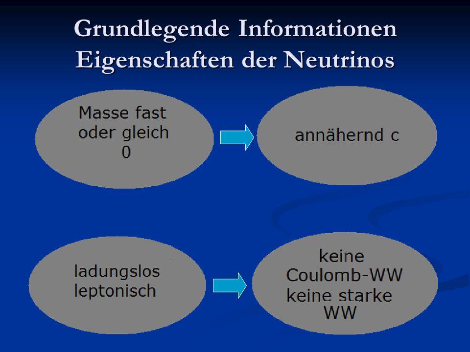 Grundlegende Informationen Nachweis durch Reines und Cowan 4.1 Variation des störenden Hintergrundstrahlung 4.1 Variation des störenden Hintergrundstrahlung 4.2Veränderung der Detektorabschirmung 4.2Veränderung der Detektorabschirmung keine Signalveränderung keine Signalveränderung Neutrinonachweis Neutrinonachweis Nobelpreis 1996 für Reines Nobelpreis 1996 für Reines