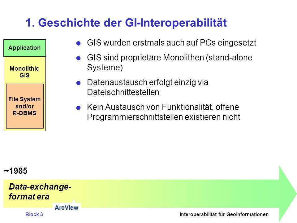 Block 3Interoperabilität für Geoinformationen ~1985~2005 1.