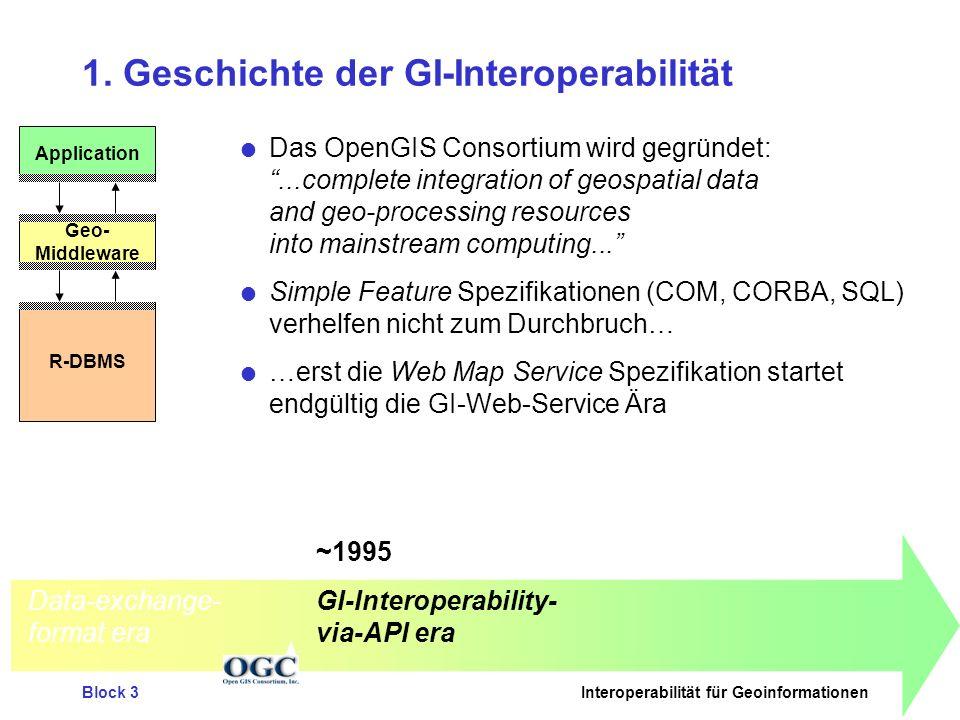 Block 3Interoperabilität für Geoinformationen Webapplikation Routing Anbieter I Routingdienst Anbieter C Geokatalogdienst Anbieter A Geodaten- dienst Anbieter B GDI Comp.