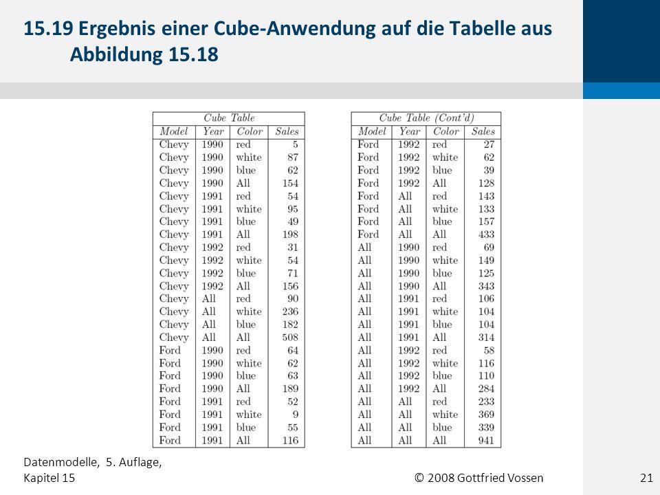 © 2008 Gottfried Vossen 15.19 Ergebnis einer Cube-Anwendung auf die Tabelle aus Abbildung 15.18 21 Datenmodelle, 5. Auflage, Kapitel 15