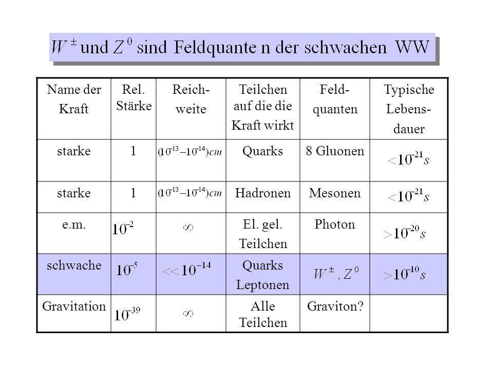 Name der Kraft Rel. Stärke Reich- weite Teilchen auf die die Kraft wirkt Feld- quanten Typische Lebens- dauer starke1Quarks8 Gluonen starke1HadronenMe