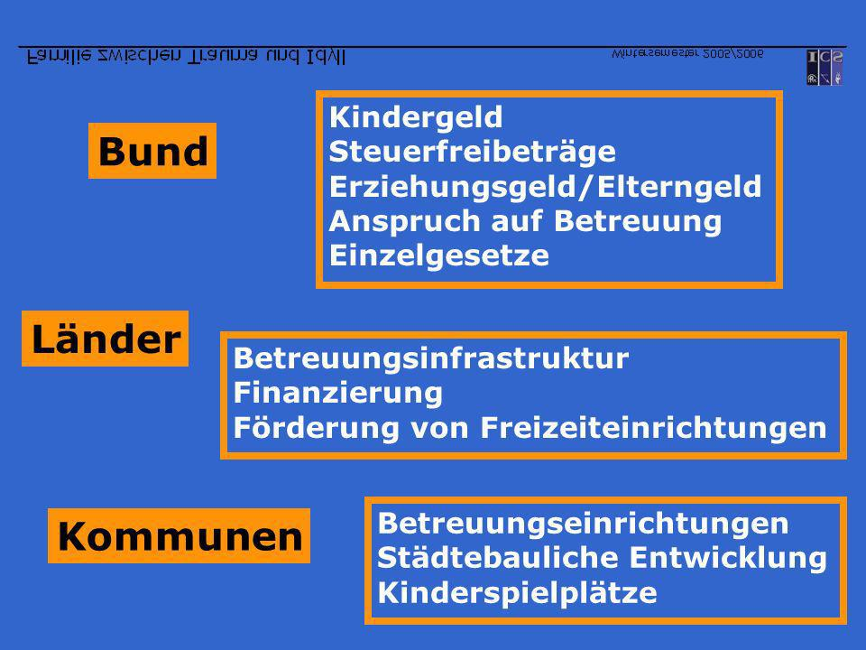 Bund Kindergeld Steuerfreibeträge Erziehungsgeld/Elterngeld Anspruch auf Betreuung Einzelgesetze Länder Betreuungsinfrastruktur Finanzierung Förderung