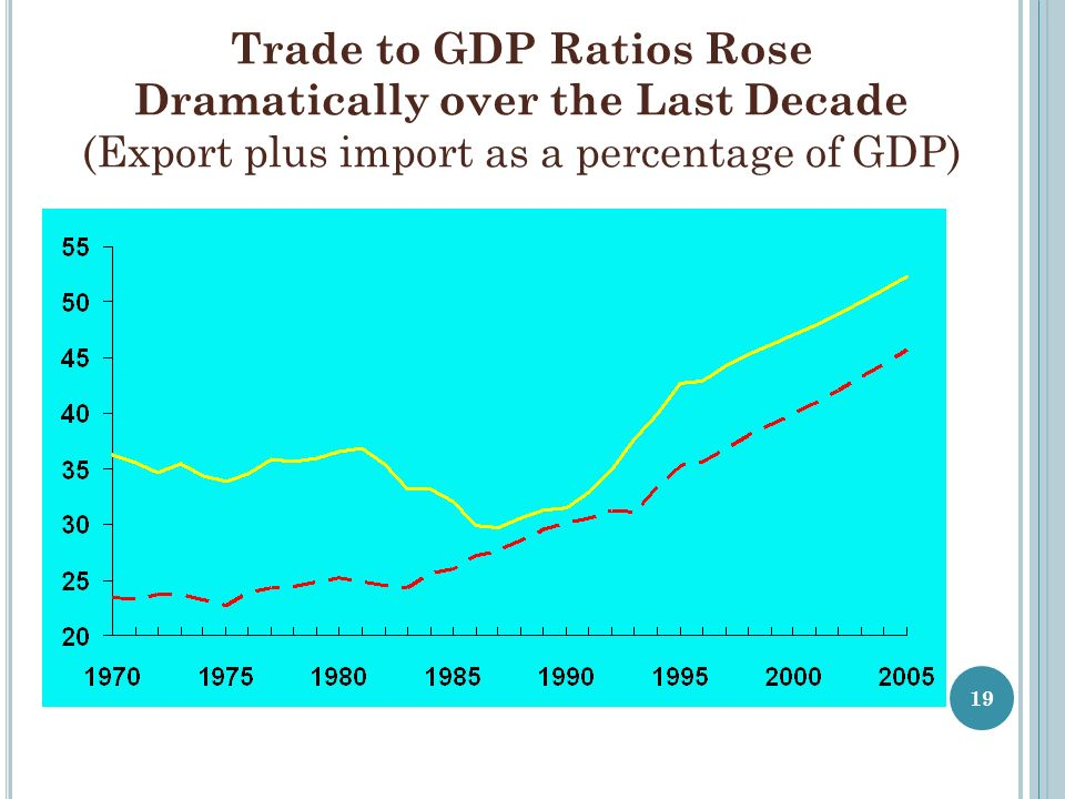 Trade to GDP Ratios Rose Dramatically over the Last Decade (Export plus import as a percentage of GDP) 19