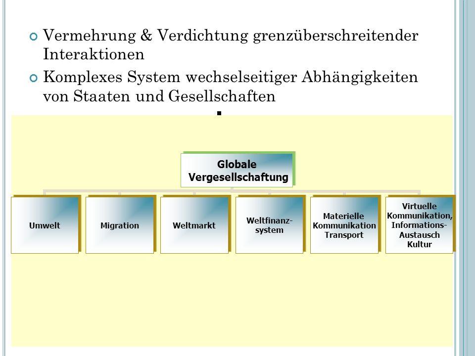 Vermehrung & Verdichtung grenzüberschreitender Interaktionen Komplexes System wechselseitiger Abhängigkeiten von Staaten und Gesellschaften 36 Globale