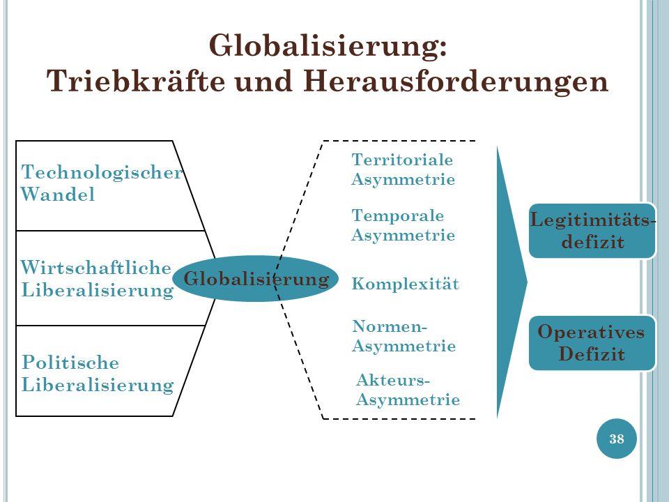 Globalisierung: Triebkräfte und Herausforderungen 38 Technologischer Wandel Wirtschaftliche Liberalisierung Politische Liberalisierung Globalisierung