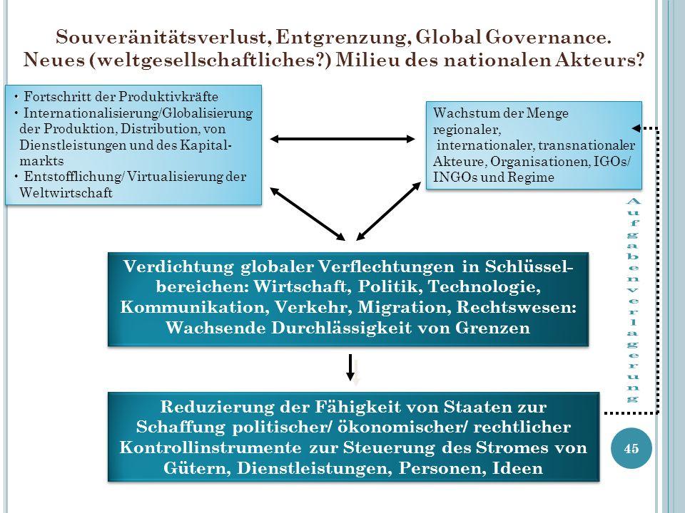 Souveränitätsverlust, Entgrenzung, Global Governance. Neues (weltgesellschaftliches?) Milieu des nationalen Akteurs? 45 Fortschritt der Produktivkräft