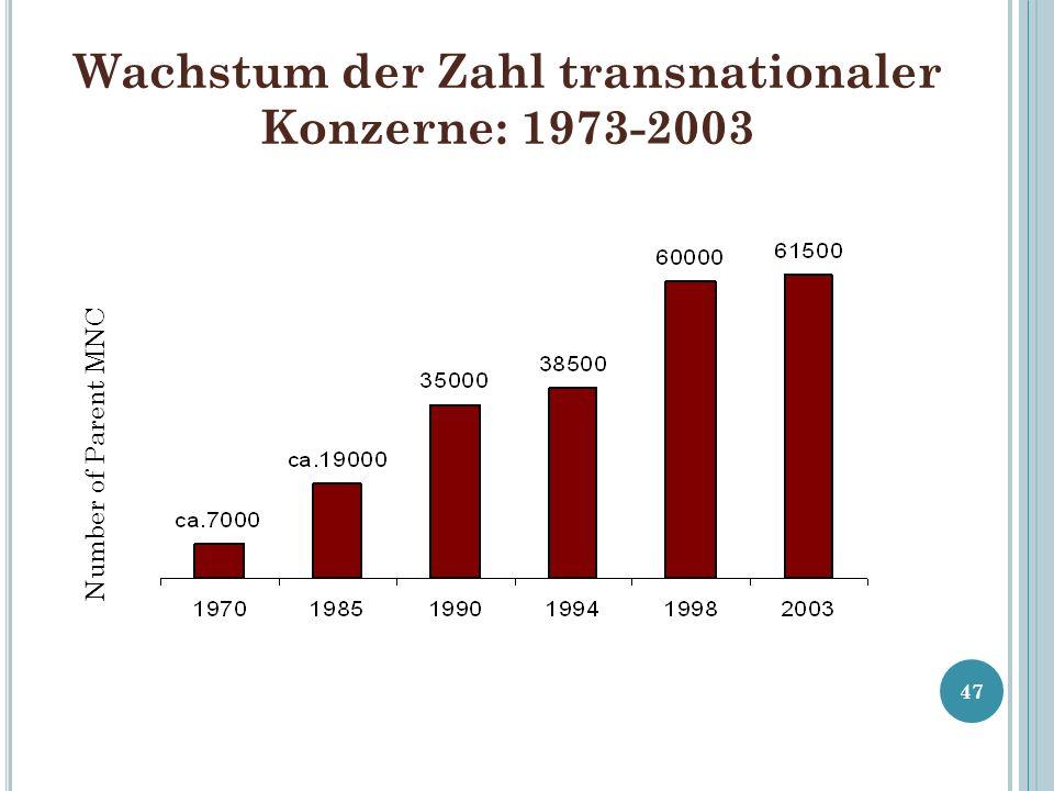 Wachstum der Zahl transnationaler Konzerne: 1973-2003 47 Number of Parent MNC Quelle: UNCTAD WIR 2005