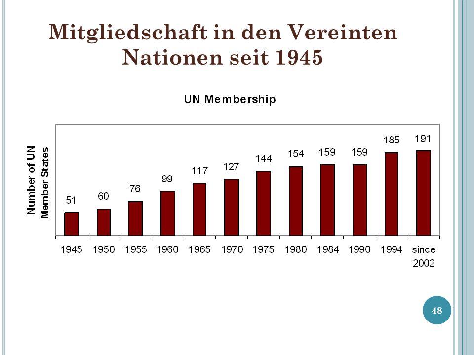 Mitgliedschaft in den Vereinten Nationen seit 1945 48