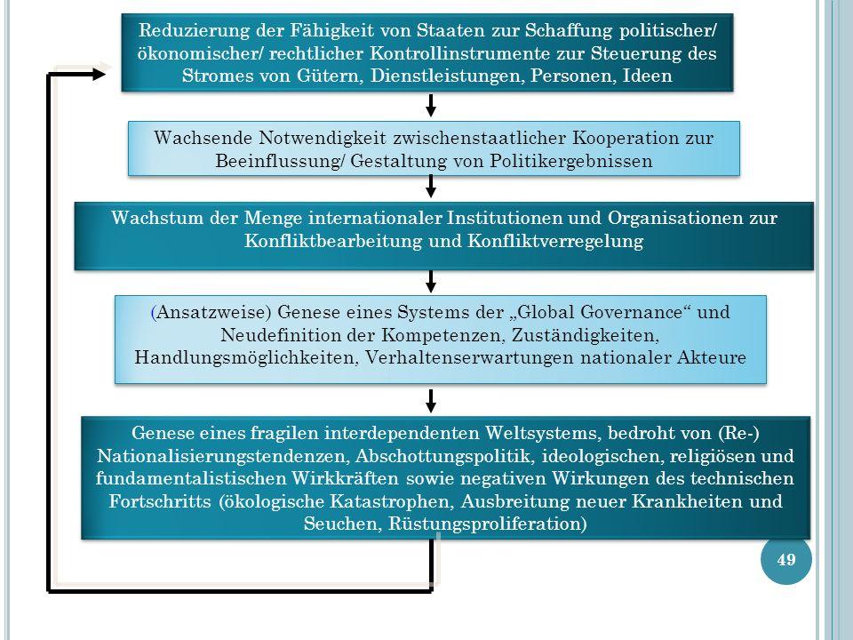 49 Reduzierung der Fähigkeit von Staaten zur Schaffung politischer/ ökonomischer/ rechtlicher Kontrollinstrumente zur Steuerung des Stromes von Gütern