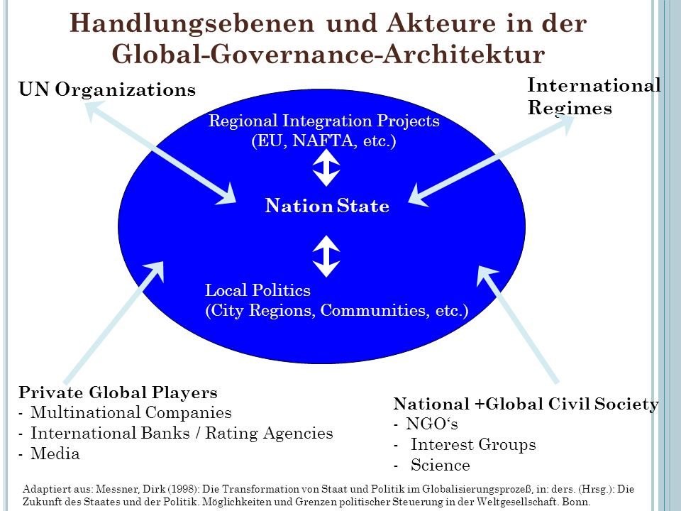 Handlungsebenen und Akteure in der Global-Governance-Architektur 56 Nation State Regional Integration Projects (EU, NAFTA, etc.) Local Politics (City