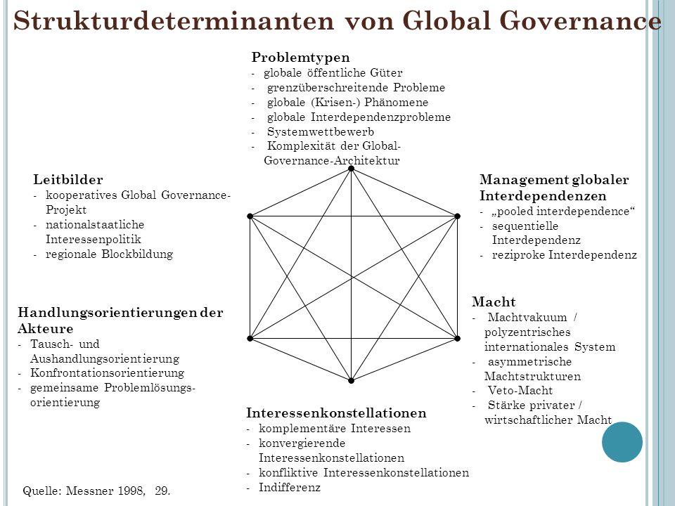 Strukturdeterminanten von Global Governance Problemtypen -globale öffentliche Güter - grenzüberschreitende Probleme - globale (Krisen-) Phänomene - gl