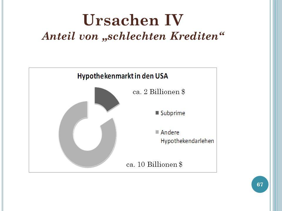 Ursachen IV Anteil von schlechten Krediten ca. 2 Billionen $ ca. 10 Billionen $ 67