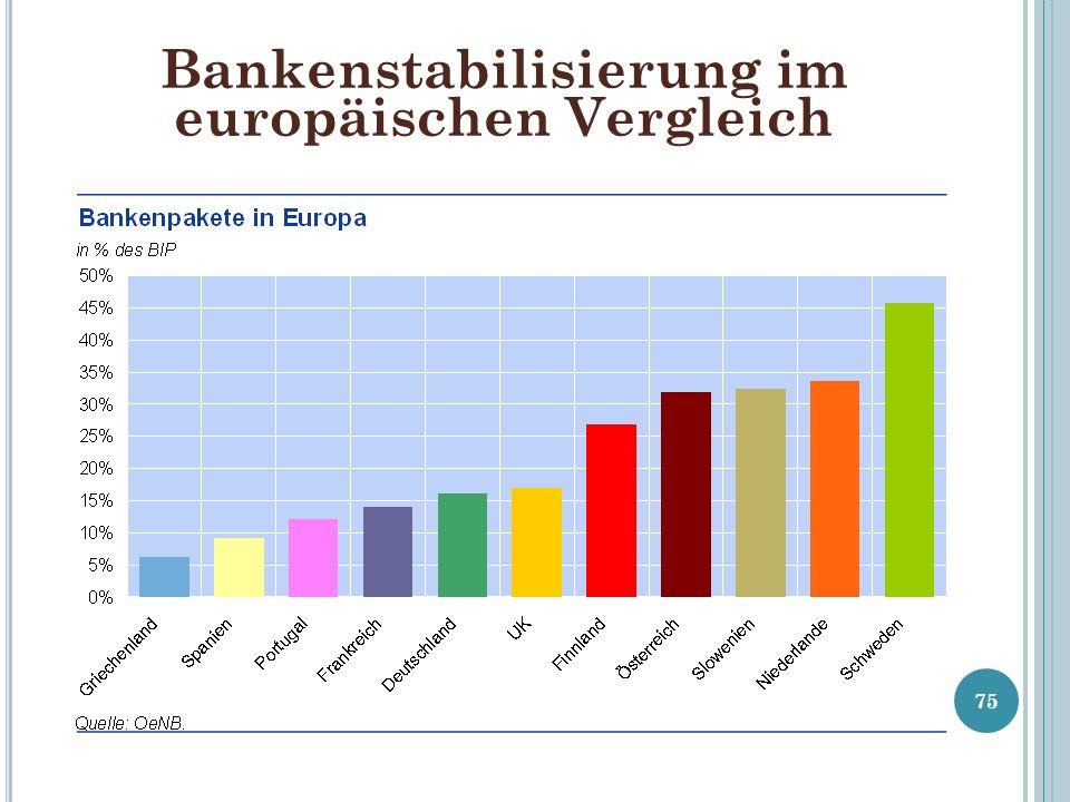 Bankenstabilisierung im europäischen Vergleich 75