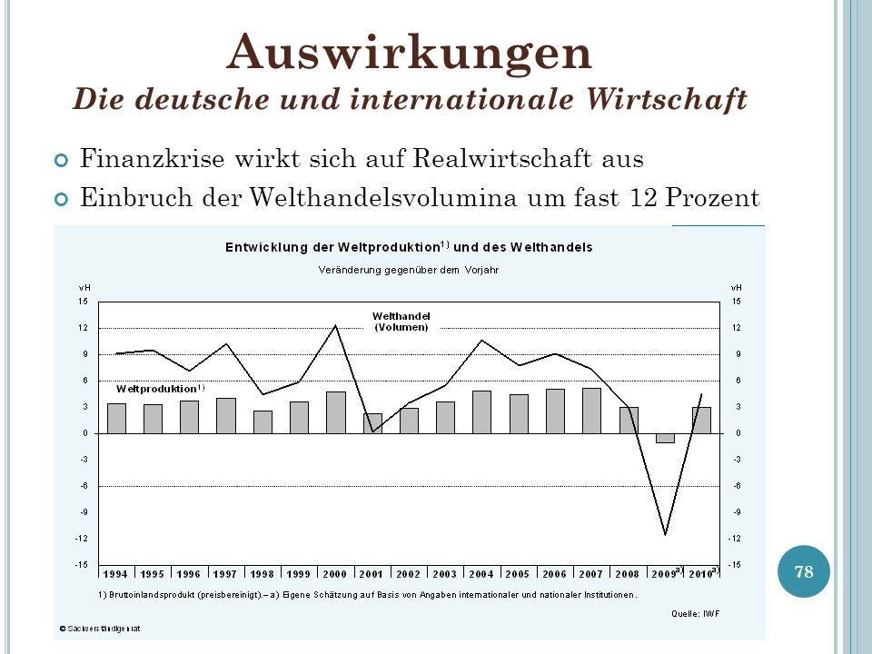 Auswirkungen Die deutsche und internationale Wirtschaft Finanzkrise wirkt sich auf Realwirtschaft aus Einbruch der Welthandelsvolumina um fast 12 Proz