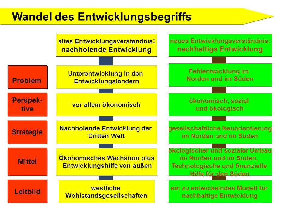 Nützliche Websites http://www.die-gdi.de/CMS-Homepage/ openwebcms3.nsf/(wStartpages)/Publikationen?Ope n&nav=expand:Publikationen;active:Publikationenhttp://www.die-gdi.de/CMS-Homepage/ openwebcms3.nsf/(wStartpages)/Publikationen?Ope n&nav=expand:Publikationen;active:Publikationen http://www.inwent.org/publikationen/index.php.de http://www.venro.org/publikationen.html http://www.frient.de/materialien/materialien.asp http://www.aprodev.net/devpol/development- index.htmhttp://www.aprodev.net/devpol/development- index.htm http://www.bmz.de/de/themen/frieden/index.html http://www.welthungerhilfe.de/infomaterial.html
