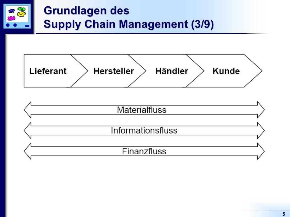 5 Grundlagen des Supply Chain Management (3/9)