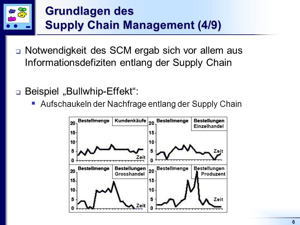 6 Grundlagen des Supply Chain Management (4/9) Notwendigkeit des SCM ergab sich vor allem aus Informationsdefiziten entlang der Supply Chain Beispiel Bullwhip-Effekt: Aufschaukeln der Nachfrage entlang der Supply Chain