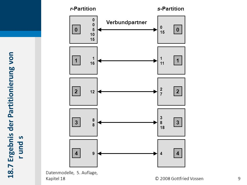 © 2008 Gottfried Vossen Verbundpartner r-Partition 0 5 10 15 1 16 12 s-Partition 0 15 1 11 2727 8888 9 3 8 18 4 0 11 0 22 33 44 18.7 Ergebnis der Partitionierung von r und s Datenmodelle, 5.