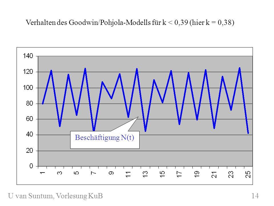 WS 2006/07 KuB 7 Verhalten des Goodwin/Pohjola-Modells für k < 0,39 (hier k = 0,38) Beschäftigung N(t) KuKuB 7 14 U van Suntum, Vorlesung KuB 14