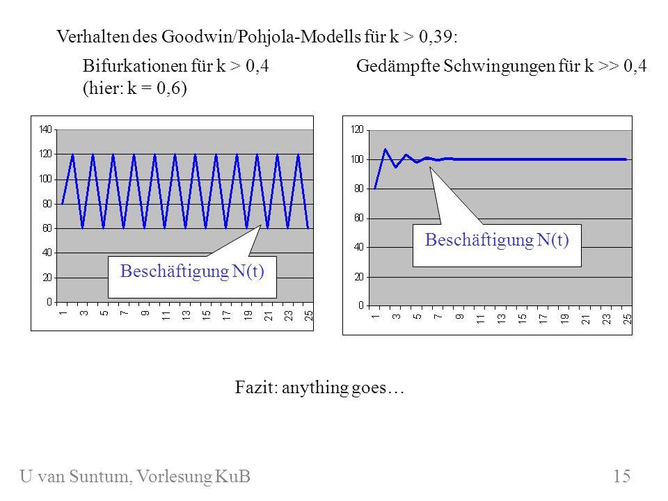 WS 2006/07 KuB 7 Gedämpfte Schwingungen für k >> 0,4Bifurkationen für k > 0,4 (hier: k = 0,6) Beschäftigung N(t) Fazit: anything goes… 15 U van Suntum