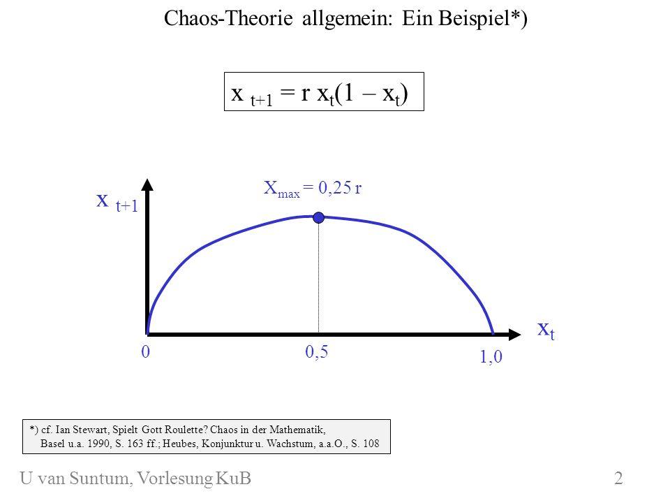 WS 2006/07 KuB 7 Chaos-Theorie allgemein: Ein Beispiel*) *) cf. Ian Stewart, Spielt Gott Roulette? Chaos in der Mathematik, Basel u.a. 1990, S. 163 ff