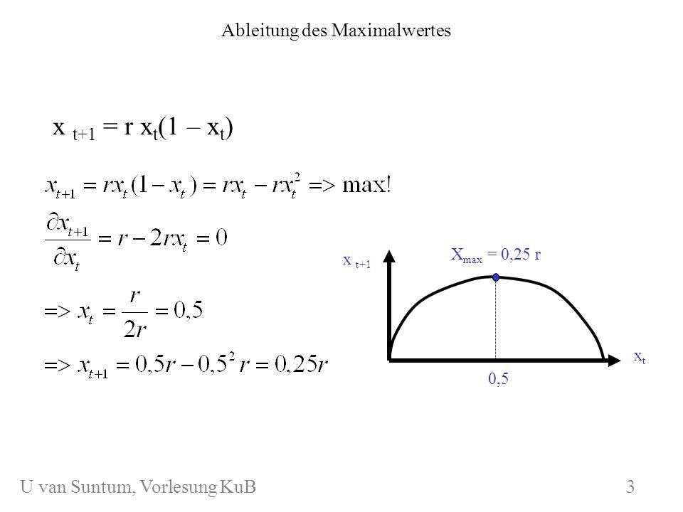 WS 2006/07 KuB 7 Ableitung des Maximalwertes x t+1 = r x t (1 – x t ) x t+1 xtxt X max = 0,25 r 0,5 3 U van Suntum, Vorlesung KuB 3