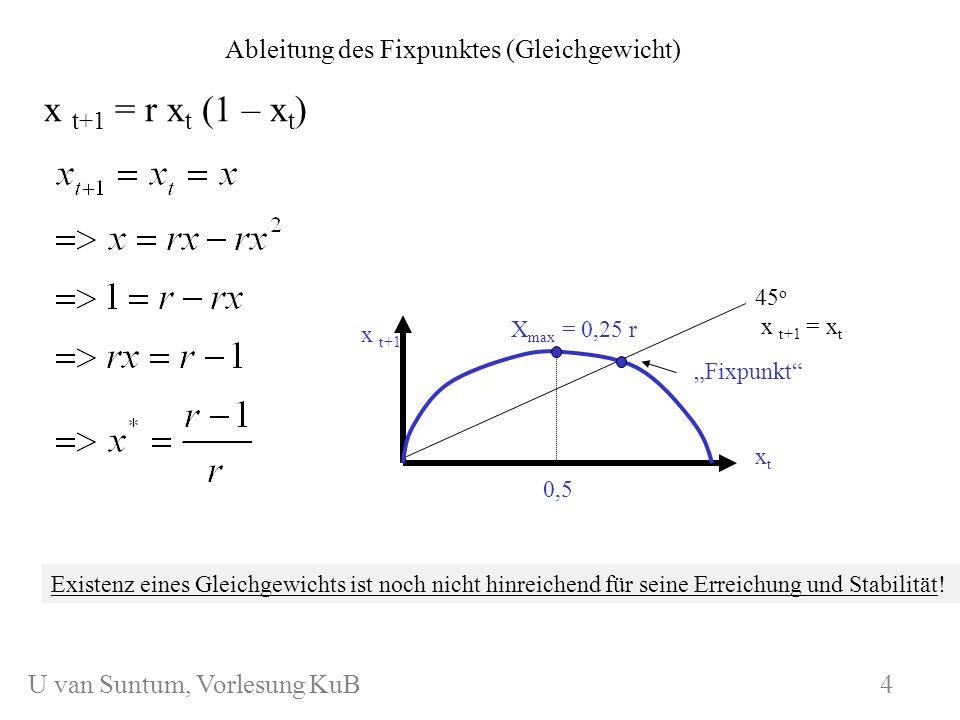WS 2006/07 KuB 7 x t+1 = r x t (1 – x t ) Ableitung des Fixpunktes (Gleichgewicht) x t+1 xtxt X max = 0,25 r 0,5 45 o x t+1 = x t Fixpunkt Existenz ei