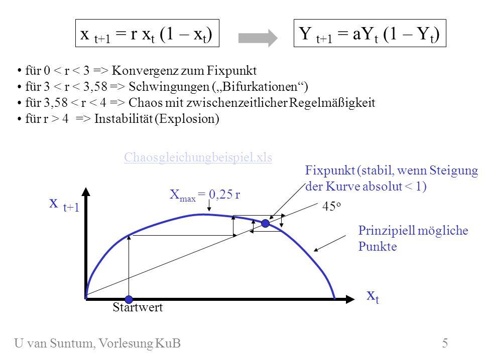 WS 2006/07 KuB 7 x t+1 = r x t (1 – x t ) für 0 Konvergenz zum Fixpunkt für 3 Schwingungen (Bifurkationen) für 3,58 Chaos mit zwischenzeitlicher Regel