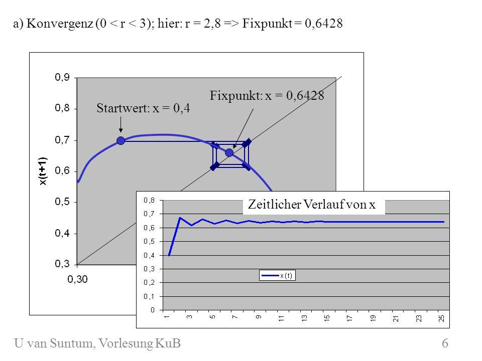 WS 2006/07 KuB 7 a) Konvergenz (0 Fixpunkt = 0,6428 Startwert: x = 0,4 Fixpunkt: x = 0,6428 Zeitlicher Verlauf von x 6 U van Suntum, Vorlesung KuB 6