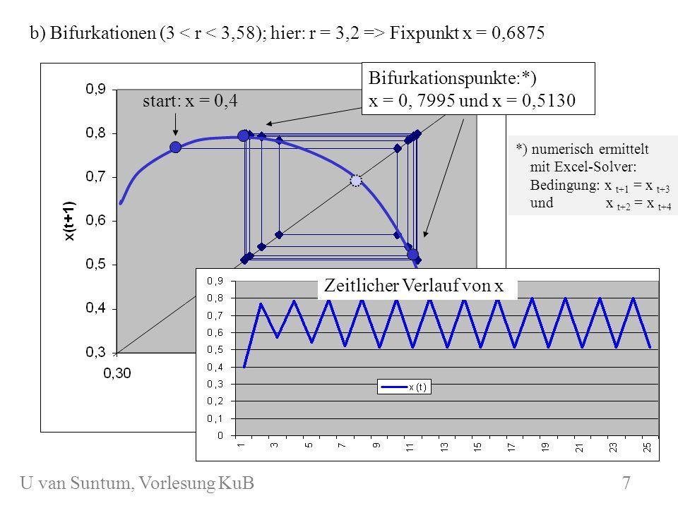 WS 2006/07 KuB 7 b) Bifurkationen (3 Fixpunkt x = 0,6875 start: x = 0,4 Bifurkationspunkte:*) x = 0, 7995 und x = 0,5130 *) numerisch ermittelt mit Ex