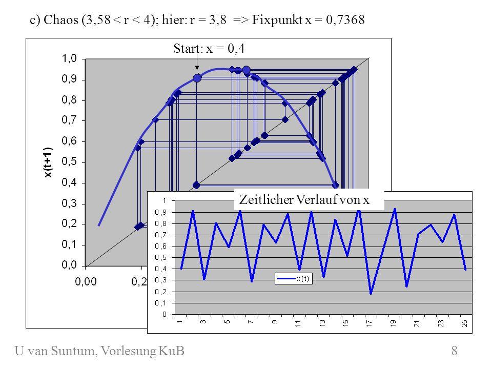 WS 2006/07 KuB 7 c) Chaos (3,58 Fixpunkt x = 0,7368 Start: x = 0,4 8 Zeitlicher Verlauf von x U van Suntum, Vorlesung KuB 8