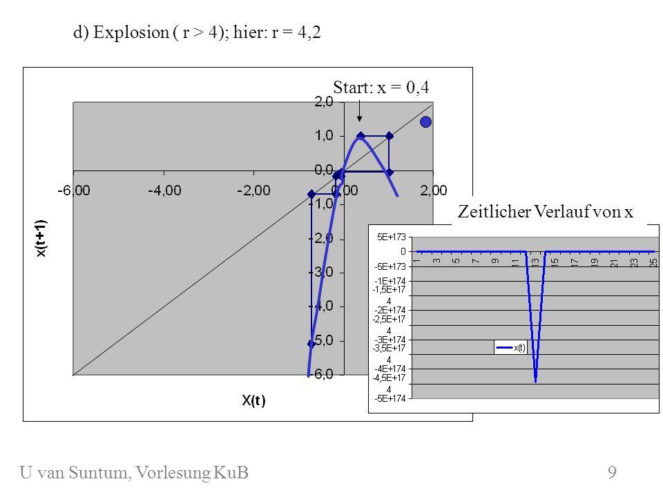 WS 2006/07 KuB 7 d) Explosion ( r > 4); hier: r = 4,2 Start: x = 0,4 9 Zeitlicher Verlauf von x U van Suntum, Vorlesung KuB 9