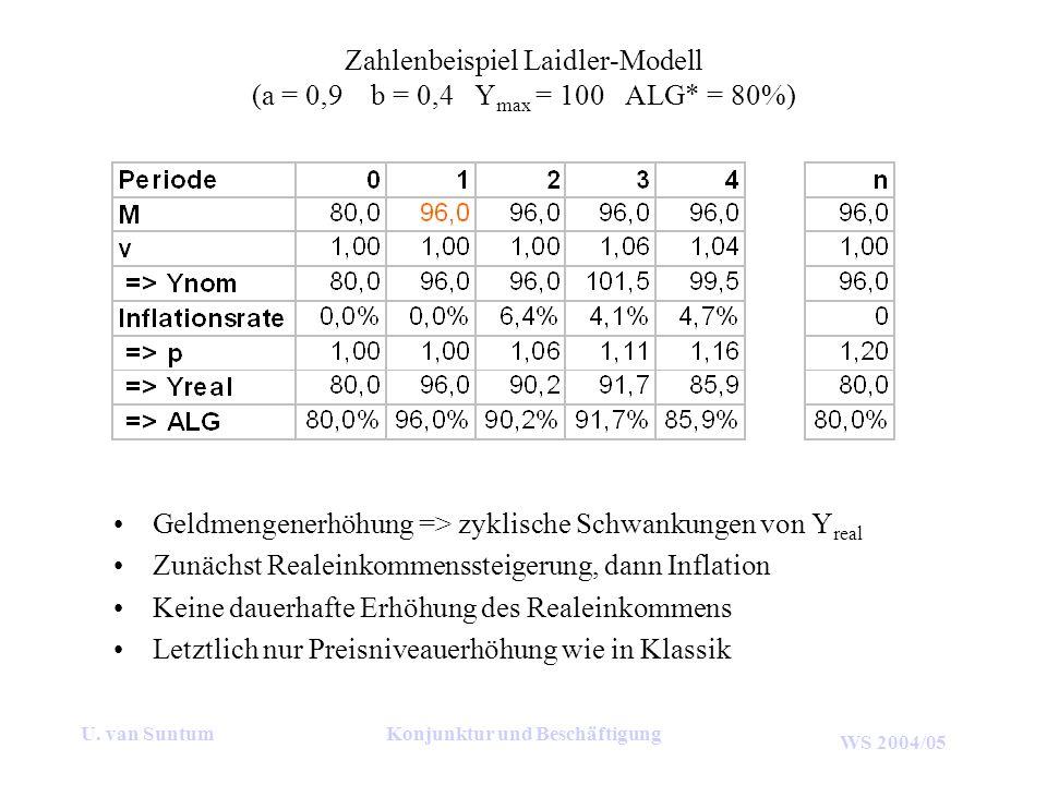 WS 2004/05 U. van SuntumKonjunktur und Beschäftigung Zahlenbeispiel Laidler-Modell (a = 0,9 b = 0,4 Y max = 100 ALG* = 80%) Geldmengenerhöhung => zykl
