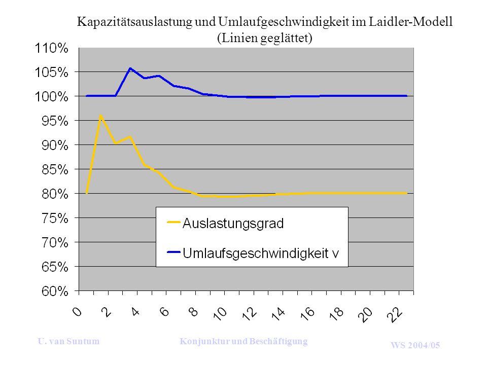WS 2004/05 U. van SuntumKonjunktur und Beschäftigung Kapazitätsauslastung und Umlaufgeschwindigkeit im Laidler-Modell (Linien geglättet)
