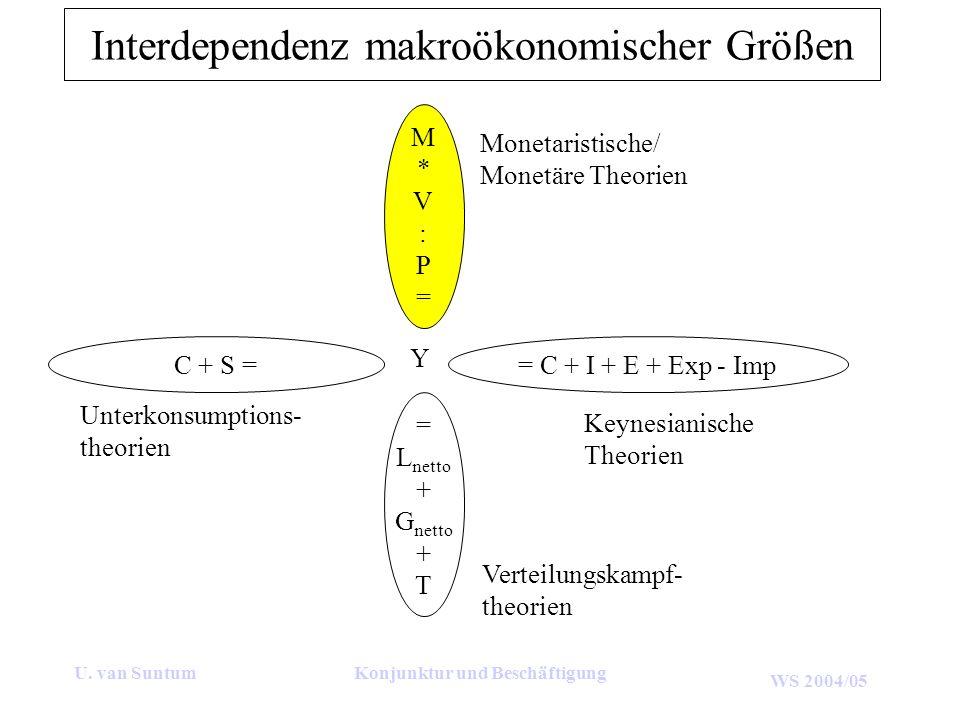 WS 2004/05 U. van SuntumKonjunktur und Beschäftigung Interdependenz makroökonomischer Größen M*V:P=M*V:P= = L netto + G netto + T = C + I + E + Exp -