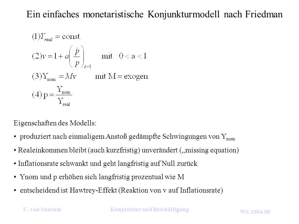 WS 2004/05 U. van SuntumKonjunktur und Beschäftigung Ein einfaches monetaristische Konjunkturmodell nach Friedman Eigenschaften des Modells: produzier